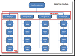 basic-silo-structure